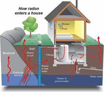 Radon gas uranium health problems alpha gamma general overview for Cost to build a house in maryland